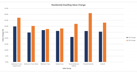 New rating valuations for Ashburton District